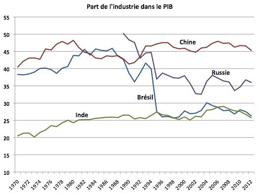 Part-de-lindustrie-dans-le-PIB-des-BRICS
