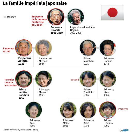 Arbre généalogique de la famille impériale japonaise © AFP