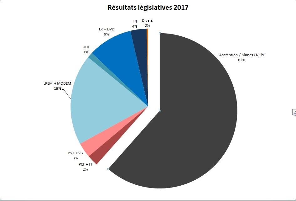 Un système qui donne 70 % des sièges à un parti qui ne représente au final que 15 % des inscrits