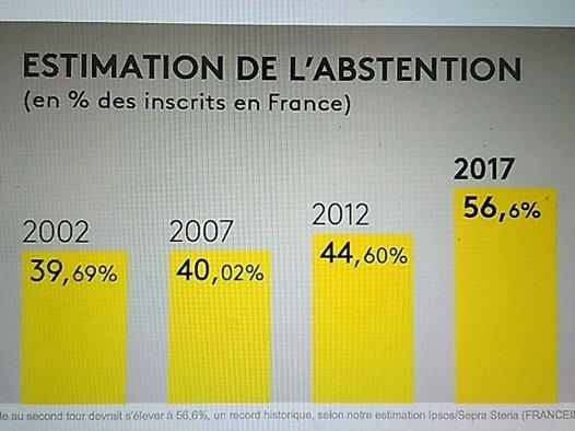 L'abstention atteint le chiffre record de 56,52%