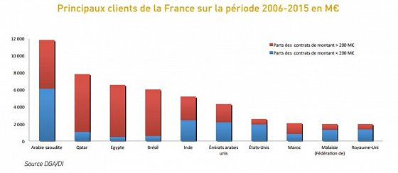 principaux_clients_france_2006-2015-488a7-resp560
